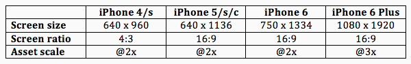 iphone-sizes-screen