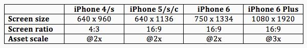 iphone-sizes-screen