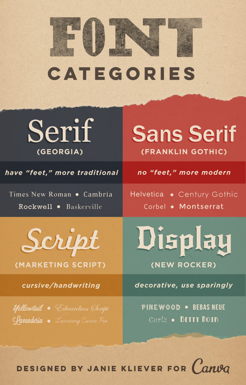Canva_font-types-infographic-1060x1655